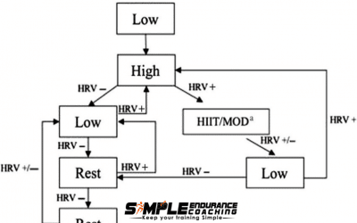 HRV-Based Training May Become Part of Your Individualized Coaching Programs